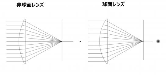 非球面レンズとガラスモールド法 of 伊藤光学工業株式会社 豊川工場